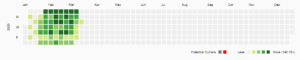 Visualization of the usage of Burling Library, day by day, for the year 2020