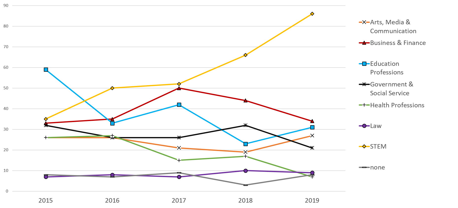 Graph displaying career interests of Grinnell graduates over the last five years.